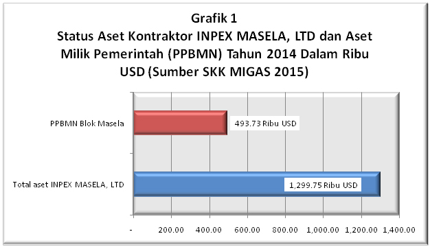 grafik 1 masela & freeport