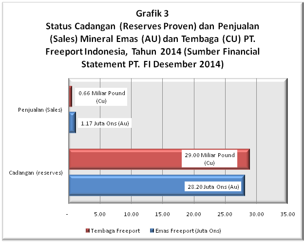grafik 3 masela & freeport